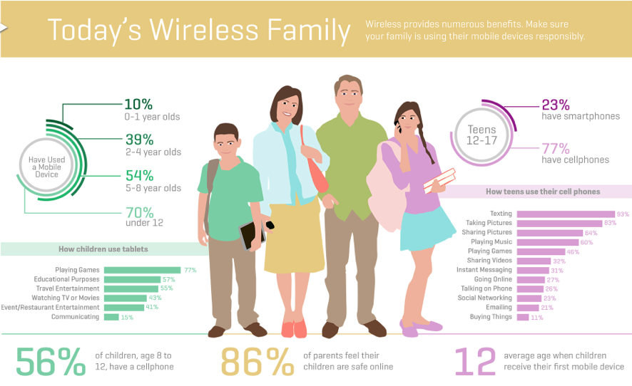 Image courtesy of CTIA-The Wireless Association. Click to see the whole info graphic.