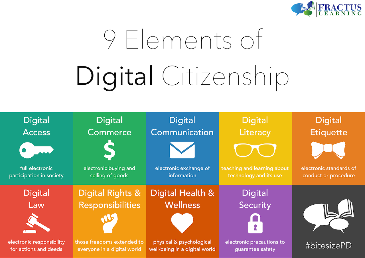 Source: http://www.fractuslearning.com/2014/09/09/digital-citizenship-poster/