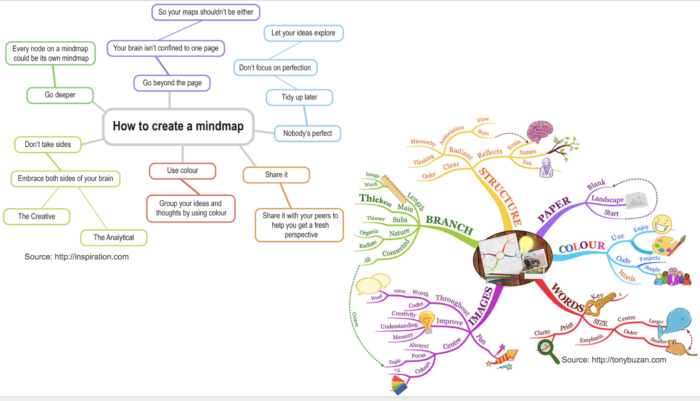 how to mindmap